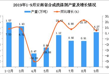 2019年1-3季度云南省合成洗涤剂产量同比下降0.48%
