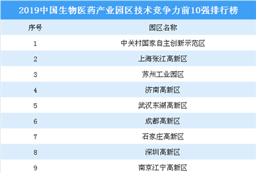 2019中国生物医药产业园区技术竞争前10强四虎网站榜:苏州园区第三(附榜单)