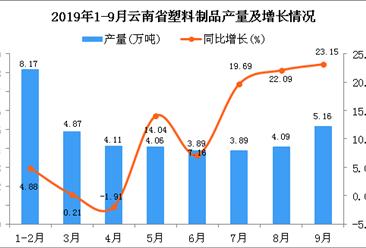 2019年1-9月云南省塑料制品產量及增長情況分析