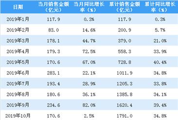 2019年10月招商蛇口销售简报:销售额同比增长2.5%(附图表)