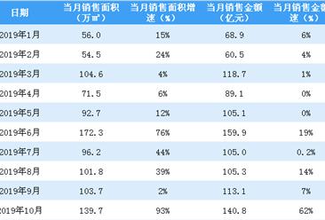 2019年10月富力地产销售简报:销售额同比增长62%(附图表)