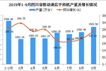2019年1-3季度四川省手机产量为10272.23万台 四虎影院网站增长217.24%