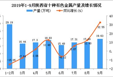 2019年1-3季度陕西省十种有色金属产量同比增长2.41%