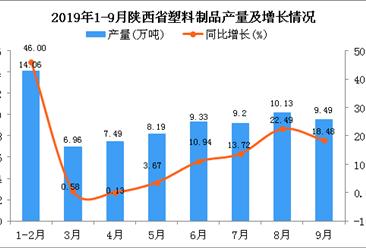 2019年1-3季度陜西省塑料制品產量同比增長21.08%