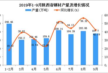2019年1-9月陕西省钢材产量及增长情况分析