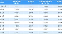 2019年1-10月全国网络零售额数据分析:网络零售额同比增长16.4%(附图表)