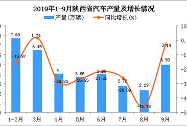 2019年1-3季度陕西省汽车产量为35.72万辆 四虎影院网站下降19.2%