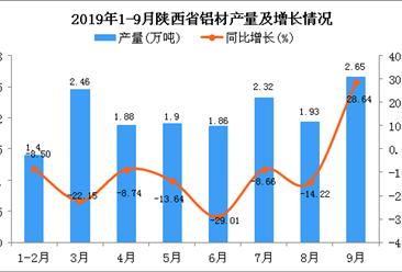 2019年1-9月陕西省铝材产量及增长情况分析