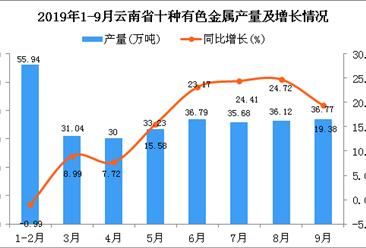 2019年1-3季度云南省十种有色金属产量为297.24万吨 四虎影院网站增长14.37%