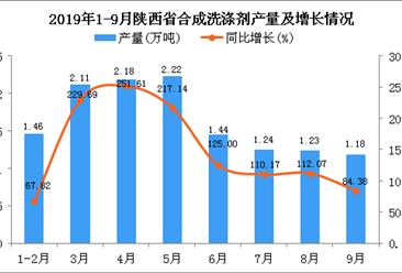 2019年1-3季度陕西省合成洗涤剂产量为14.2万吨 同比增长168.94%