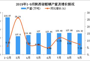 2019年1-3季度陕西省粗钢产量为1074.29万吨 同比增长9.13%