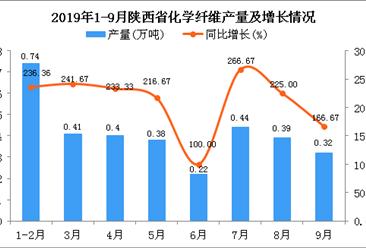 2019年1-3季度陕西省化学纤维产量同比增长227.62%