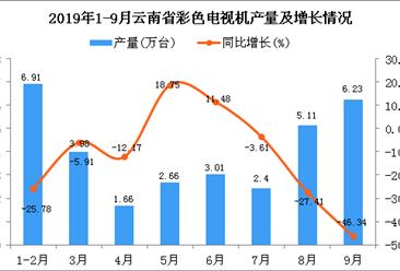 2019年1-3季度云南省彩色电视机产量为31.97万台 四虎影院网站下降22.98%