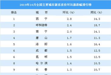 10月新房房价涨跌排行榜:西宁领涨全国 成都西安涨幅扩大(图)