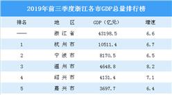2019年前三季度浙江各市GDP排行榜:杭州突破万亿 舟山增速最高(图)