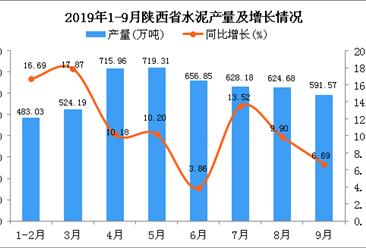 2019年1-3季度陕西省水泥产量为4944.13万吨 同比增长10.61%
