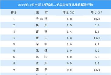 10月二手房房价涨跌排行榜:35城房价下跌 三亚房价五连跌(图)