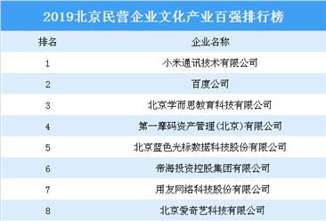 2019年北京民營企業文化產業百強排行榜