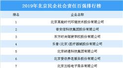 2019年北京民企社会责任百强排行榜