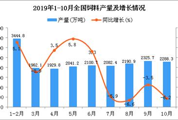 2019年1-10月全国饲料产量统计数据分析