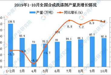 2019年1-10月全国合成洗涤剂产量为826.4万吨 同比增长1.4%