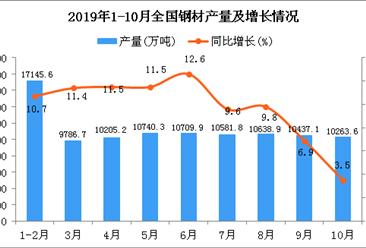 2019年1-10月全国钢材产量同比增长9.8%