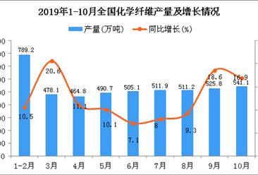 2019年1-10月全国化学纤维产量为4956.9万吨 同比增长12.8%
