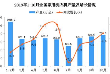 2019年1-10月全国家用洗衣机产量为6341.5万台 同比增长7.6%