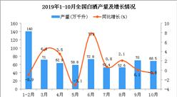 2019年1-10月全國白酒產量同比增長1.4%