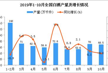 2019年1-10月全国白酒产量同比增长1.4%
