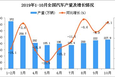 2019年1-10月全国汽车产量为2029.3万辆 四虎影院网站下降11.1%