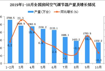 2019年1-10月全国空调产量为18331.7万台 同比增长6.2%