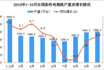 2019年1-10月全国彩色电视机产量统计数据分析