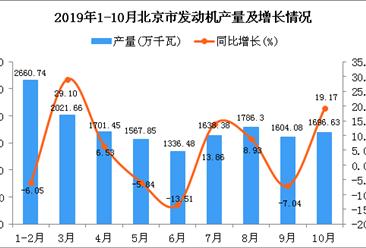 2019年1-10月北京市发动机产量为16044.3万千瓦 同比增长3.96%