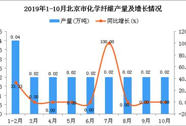 2019年1-10月北京市化学纤维产量为0.2万吨 同比增长11.11%