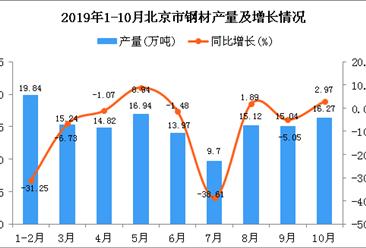 2019年1-10月北京市钢材产量为136.78万吨 同比下降10.13%