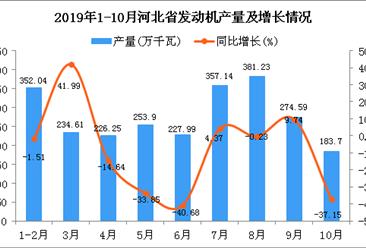 2019年1-10月河北省发动机产量为2491.45万千瓦 同比下降11.73%