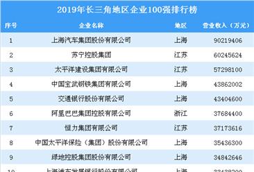 2019年长三角地区企业100强排行榜(全榜单)