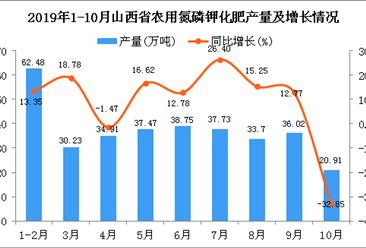 2019年1-10月山西省农用氮磷钾化肥产量为339.45万吨 同比增长11.42%