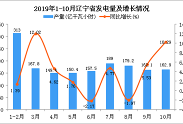 2019年1-10月辽宁省发电量及增长情况分析