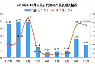 2019年1-10月内蒙古发动机产量为2.23万千瓦 同比下降70.62%