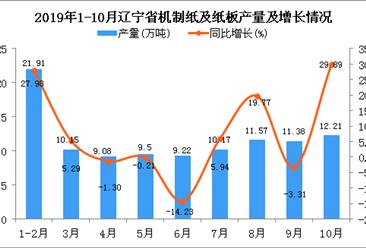 2019年1-10月辽宁省机制纸及纸板产量为104.51万吨 同比增长8.12%