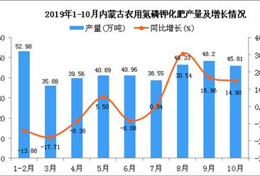 2019年1-10月内蒙古农用氮磷钾化肥产量同比增长10.21%