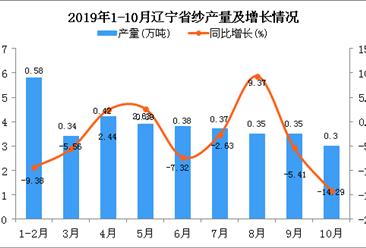 2019年1-10月辽宁省纱产量为3.48万吨 同比下降3.87%