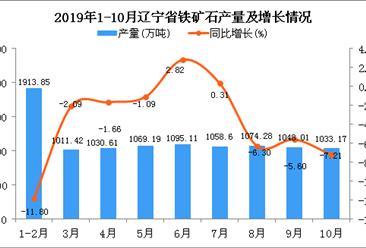 2019年1-10月辽宁省铁矿石产量为10321.62万吨 同比下降4.63%