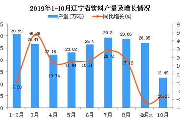 2019年1-10月辽宁省饮料产量及增长情况分析