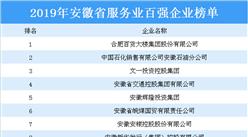 2019年安徽省服務業百強企業排行榜