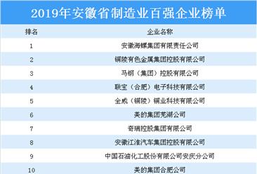 2019年安徽省制造业百强企业排行榜(附全榜单)