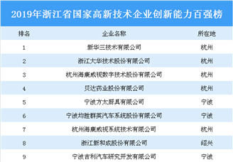 2019年浙江省国家高新技术企业创新能力百强排行榜