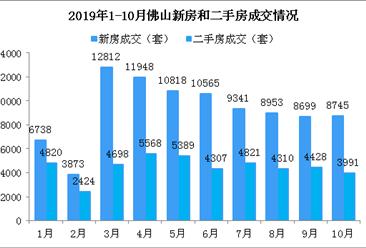 2019年10月佛山楼市成交数据分析:新房成交止跌上涨 禅城成交下跌(图)